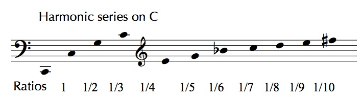harmonic motion essay Simple harmonic motion research paper, master in creative writing uk, essay writing website review - دانلود آهنگ جدید با لینک مستقیم.